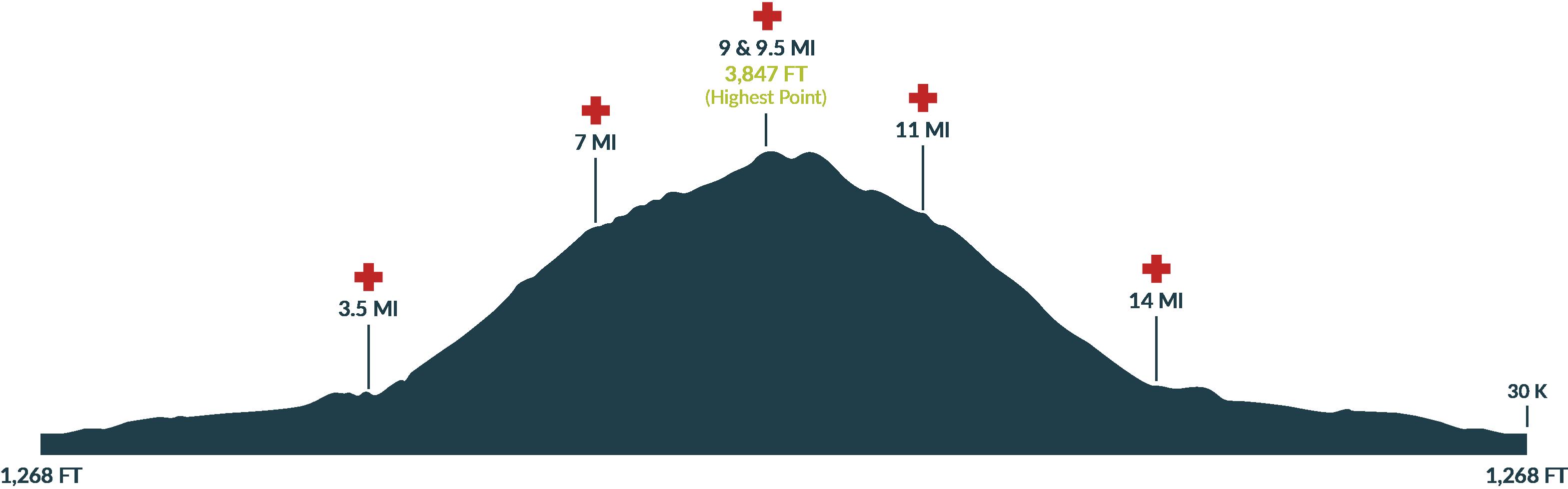 Oakridge Triple Summit Challenge Dead Mountain Race Profile 2020