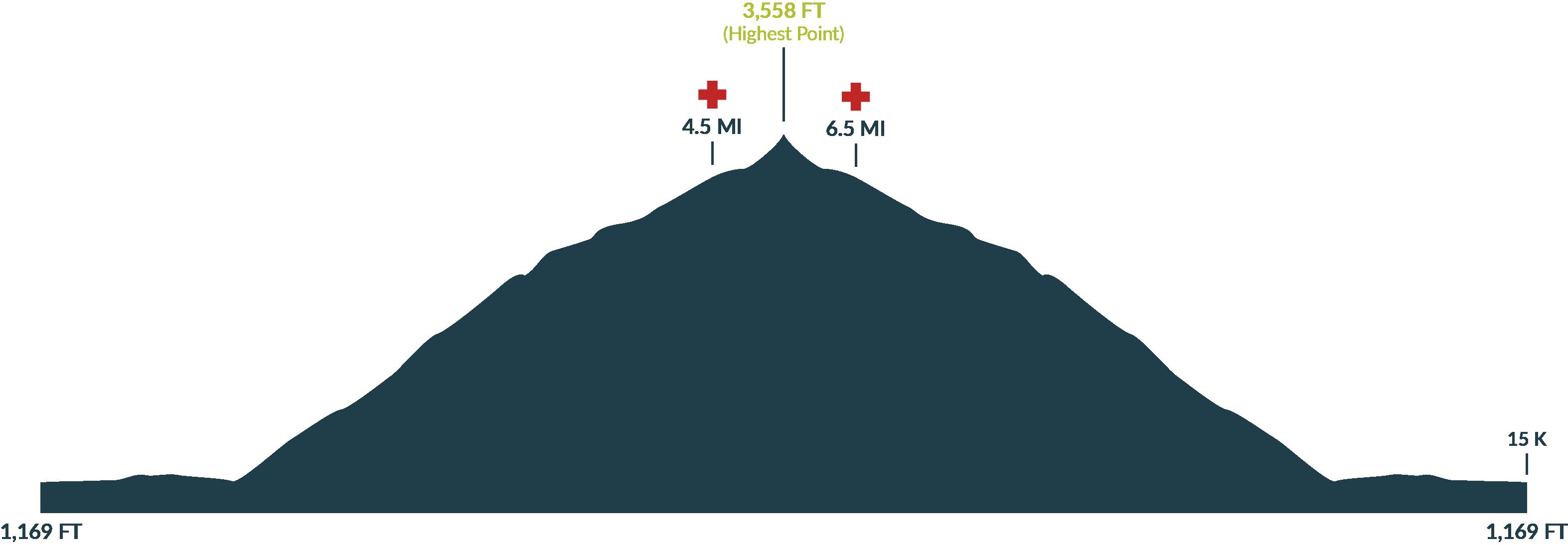 Oakridge Triple Summit Challenge Larison Rock Race Profile